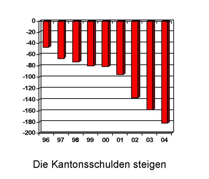 Grafik Kantonsschulden