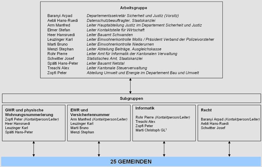 Organigramm_Arbeitsgruppe_Registerharmonisierung_im_Kanton_Glarus